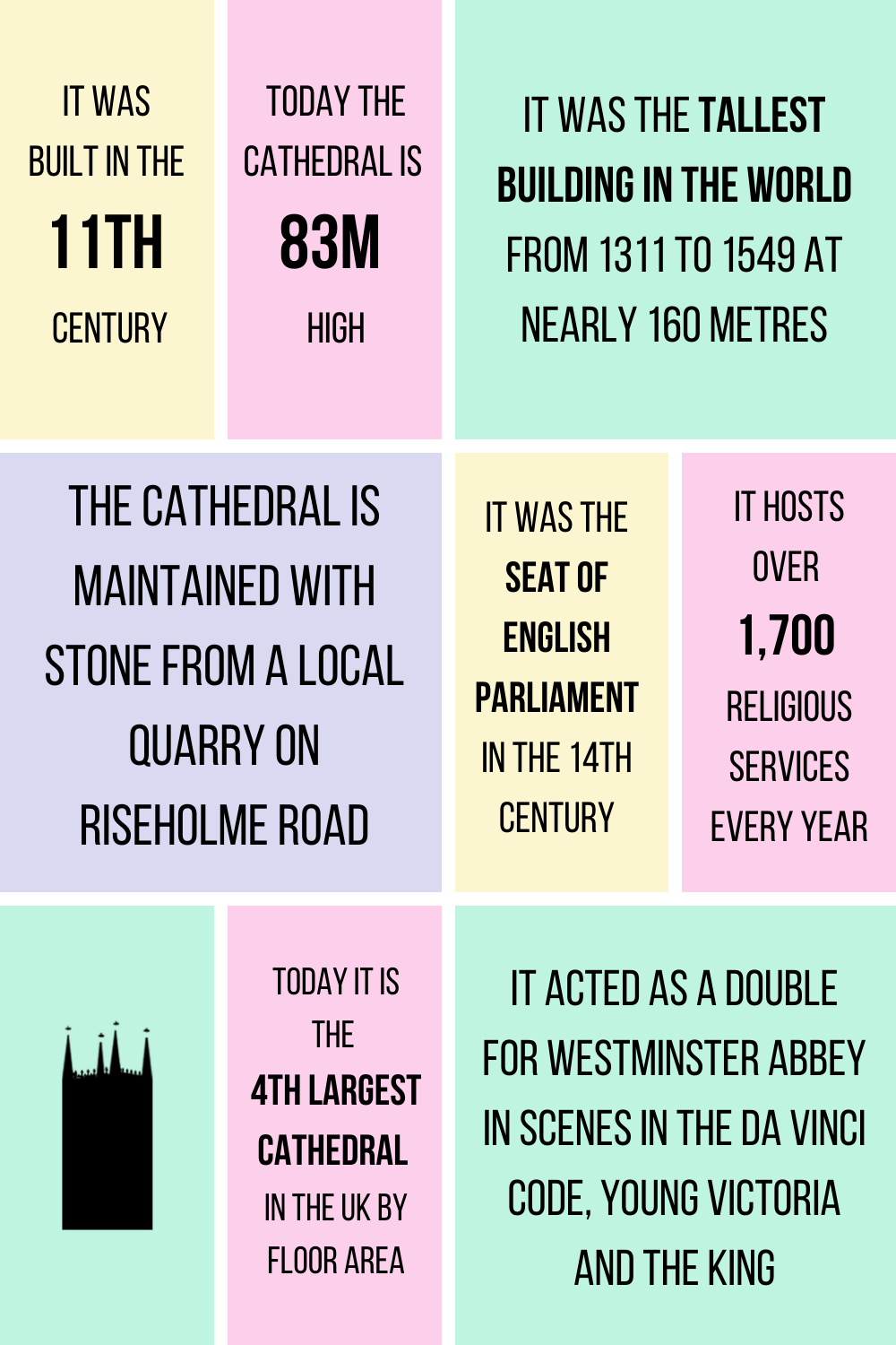 Lincoln Cathedral facts at a glance